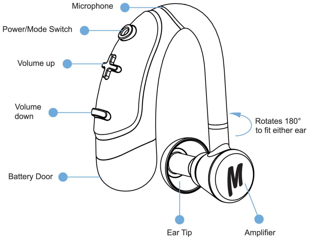 Macks-Audibles-Sound-Amplifier-Product-Features